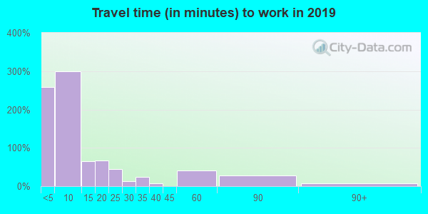 67756 zip code travel time to work (commute)