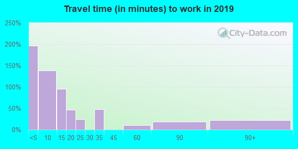 67839 zip code travel time to work (commute)