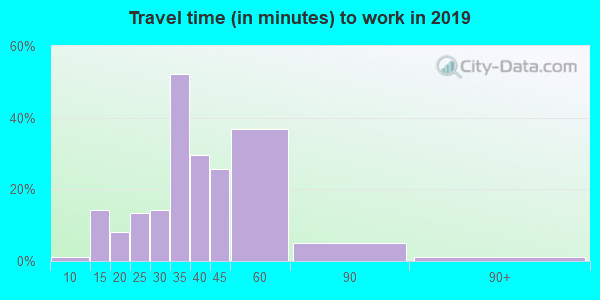 68016 zip code travel time to work (commute)