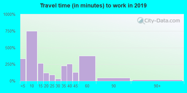 68066 zip code travel time to work (commute)