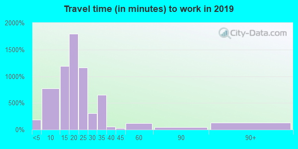 68108 zip code travel time to work (commute)