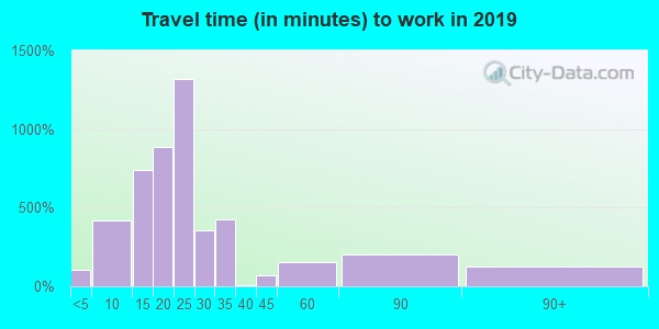 68112 zip code travel time to work (commute)