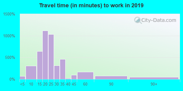68117 zip code travel time to work (commute)