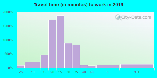 68122 zip code travel time to work (commute)