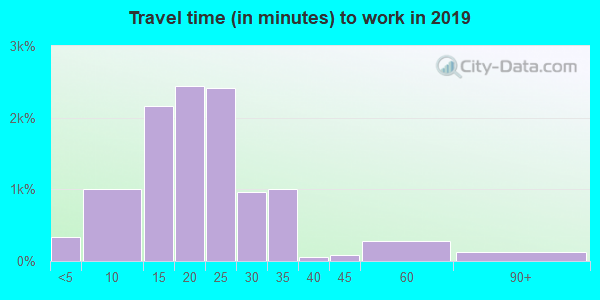68128 zip code travel time to work (commute)