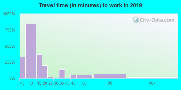 68352 zip code travel time to work (commute)