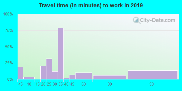 68367 zip code travel time to work (commute)