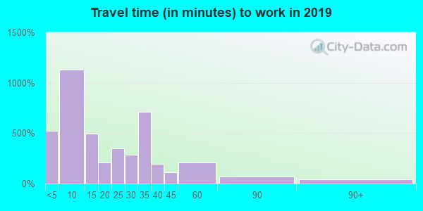 68434 zip code travel time to work (commute)