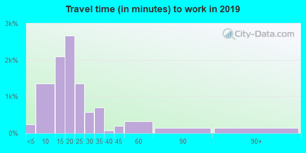 68504 zip code travel time to work (commute)