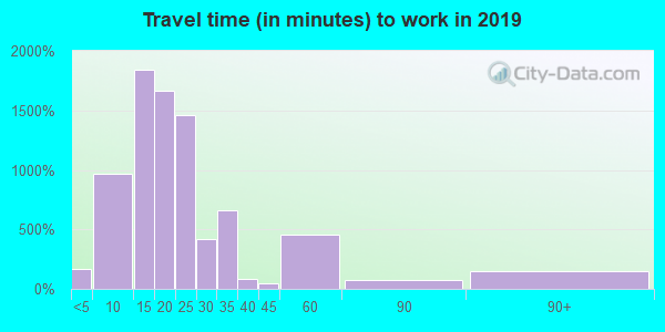 68507 zip code travel time to work (commute)