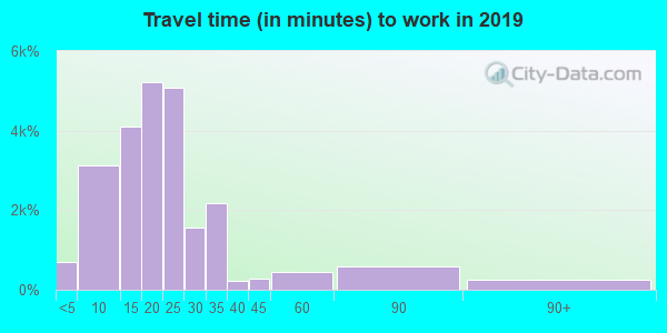 68516 zip code travel time to work (commute)