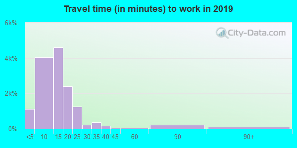 68601 zip code travel time to work (commute)