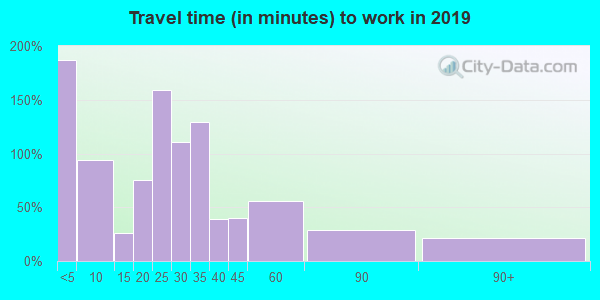 68649 zip code travel time to work (commute)