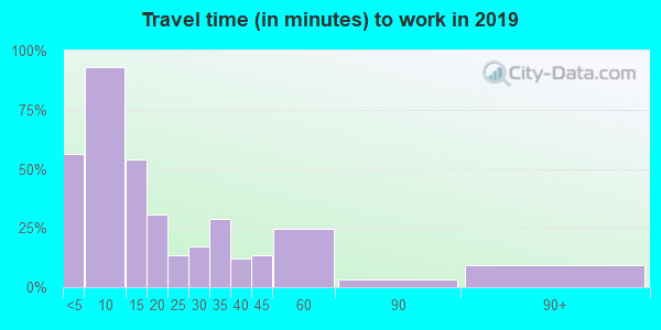 68727 zip code travel time to work (commute)