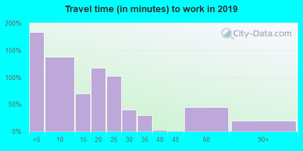 68745 zip code travel time to work (commute)