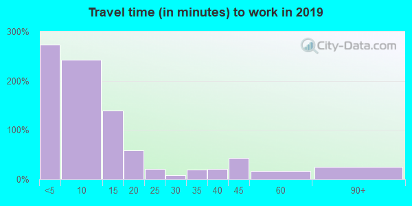 68756 zip code travel time to work (commute)
