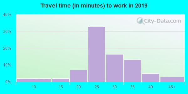 68774 zip code travel time to work (commute)