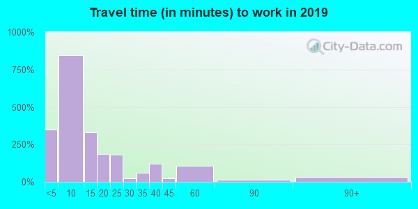 68788 zip code travel time to work (commute)