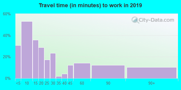 69032 zip code travel time to work (commute)