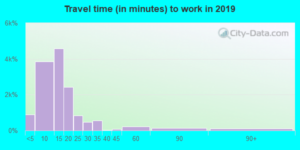 69101 zip code travel time to work (commute)