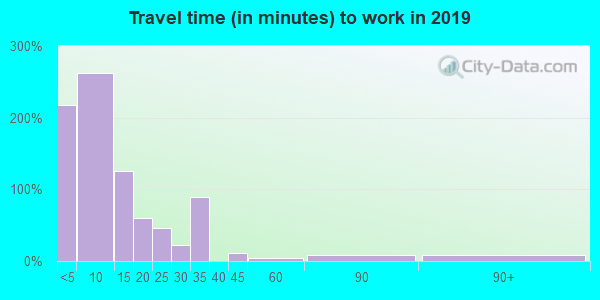 69140 zip code travel time to work (commute)