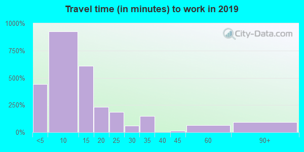 69153 zip code travel time to work (commute)