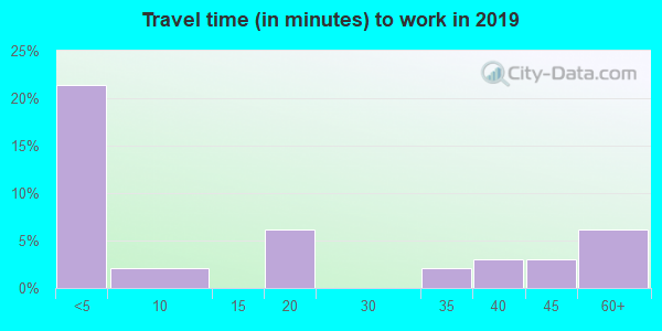 69157 zip code travel time to work (commute)