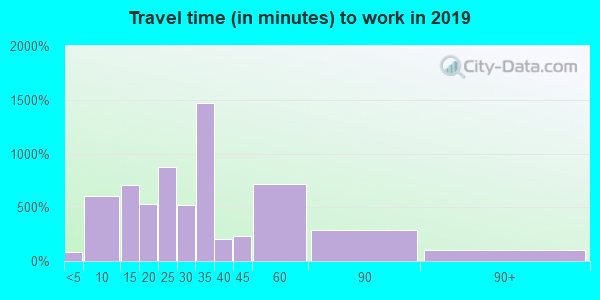 70047 zip code travel time to work (commute)