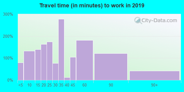 70079 zip code travel time to work (commute)