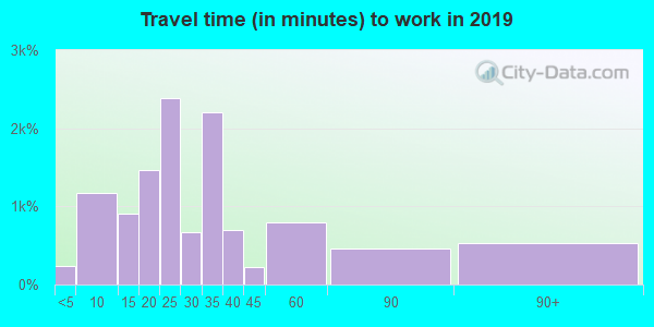 70094 zip code travel time to work (commute)