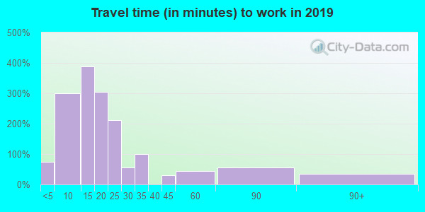70112 zip code travel time to work (commute)