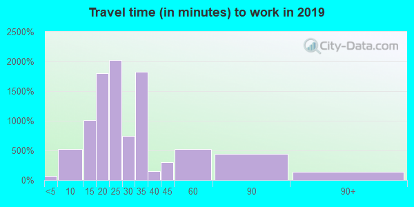 70114 zip code travel time to work (commute)
