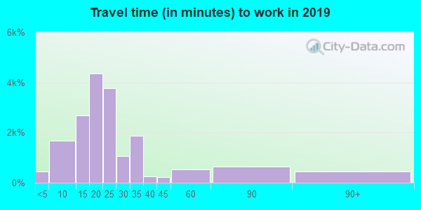 70115 zip code travel time to work (commute)