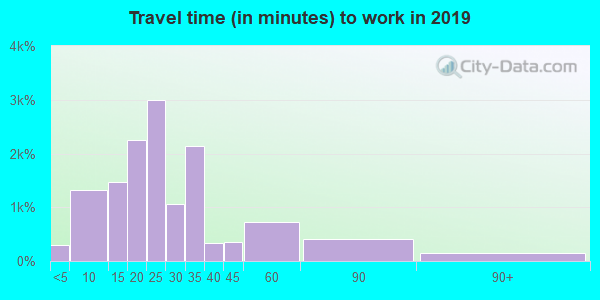 70123 zip code travel time to work (commute)
