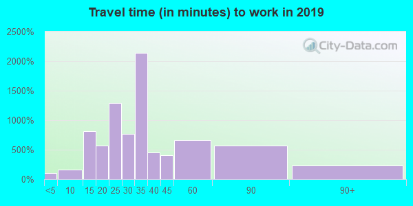 70128 zip code travel time to work (commute)
