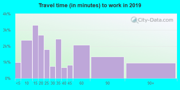 70301 zip code travel time to work (commute)