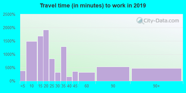 70363 zip code travel time to work (commute)