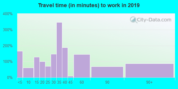 70377 zip code travel time to work (commute)