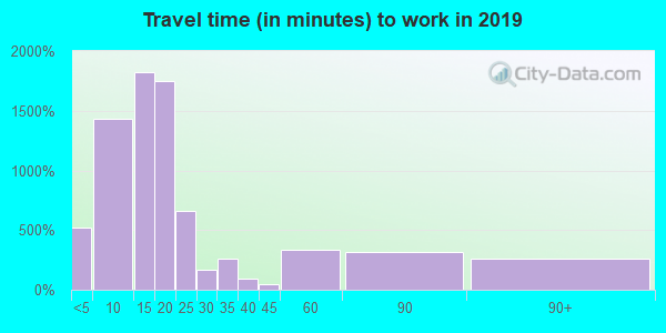 70380 zip code travel time to work (commute)