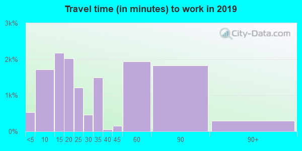 70403 zip code travel time to work (commute)
