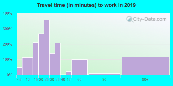 70426 zip code travel time to work (commute)