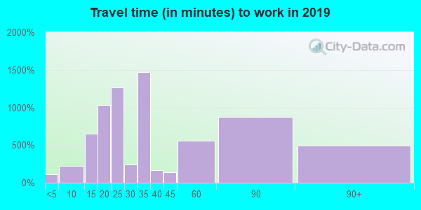 70435 zip code travel time to work (commute)