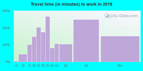 70437 zip code travel time to work (commute)
