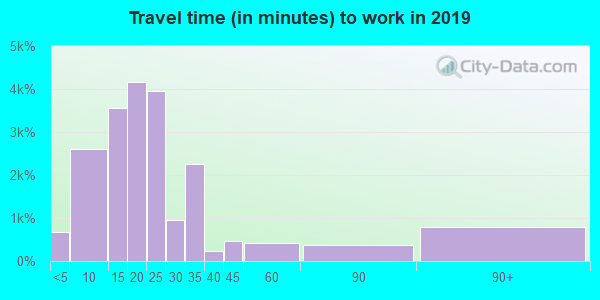 70508 zip code travel time to work (commute)
