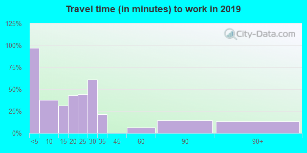 Travel time to work (commute) in zip code 70523