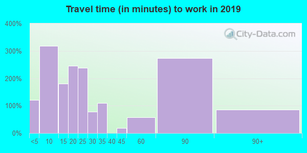 70554 zip code travel time to work (commute)