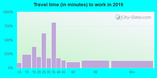 70584 zip code travel time to work (commute)
