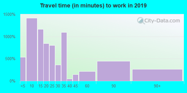 70586 zip code travel time to work (commute)