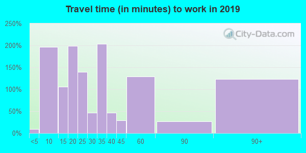 Travel time to work (commute) in zip code 70589
