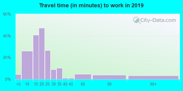 70605 zip code travel time to work (commute)
